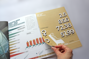 infografica bilancio sociale gruppo spes