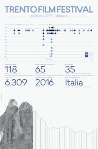 Trento Film Festival Infografica